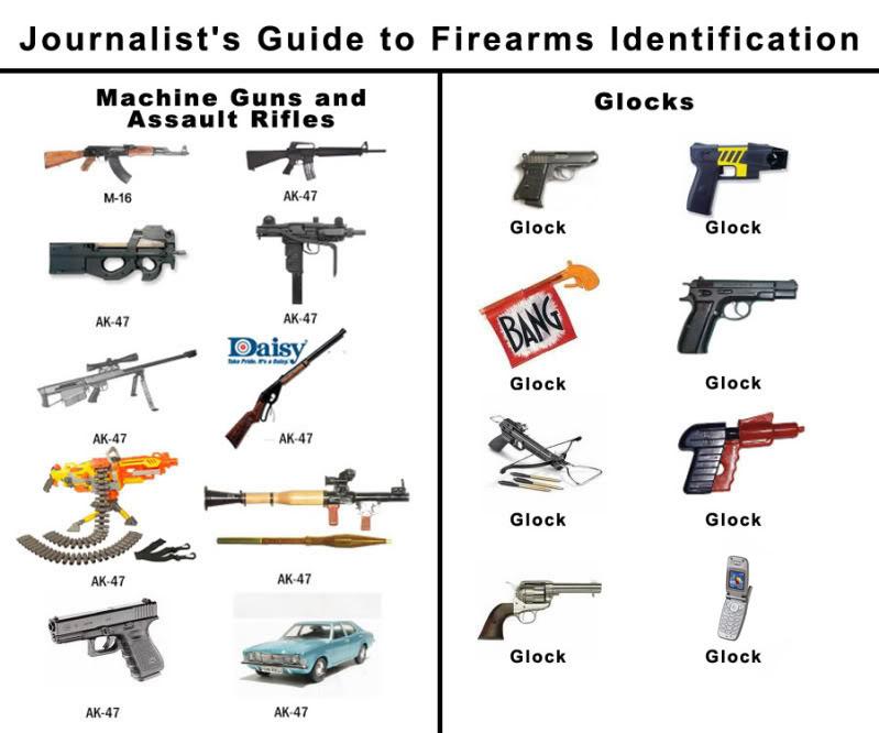 Guns, Ignorance, and Fear